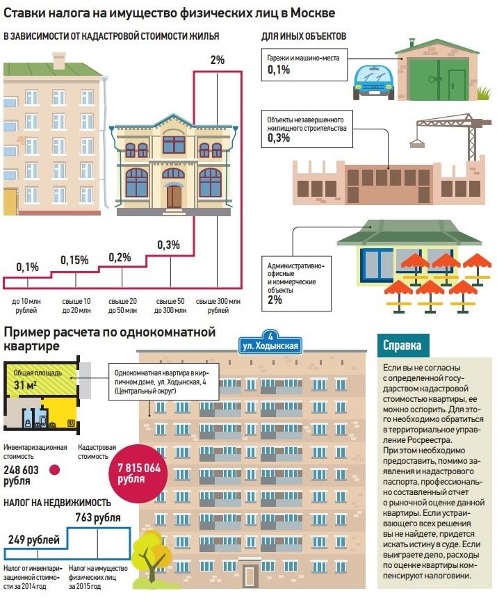налог на недвижимость 2020 расчет