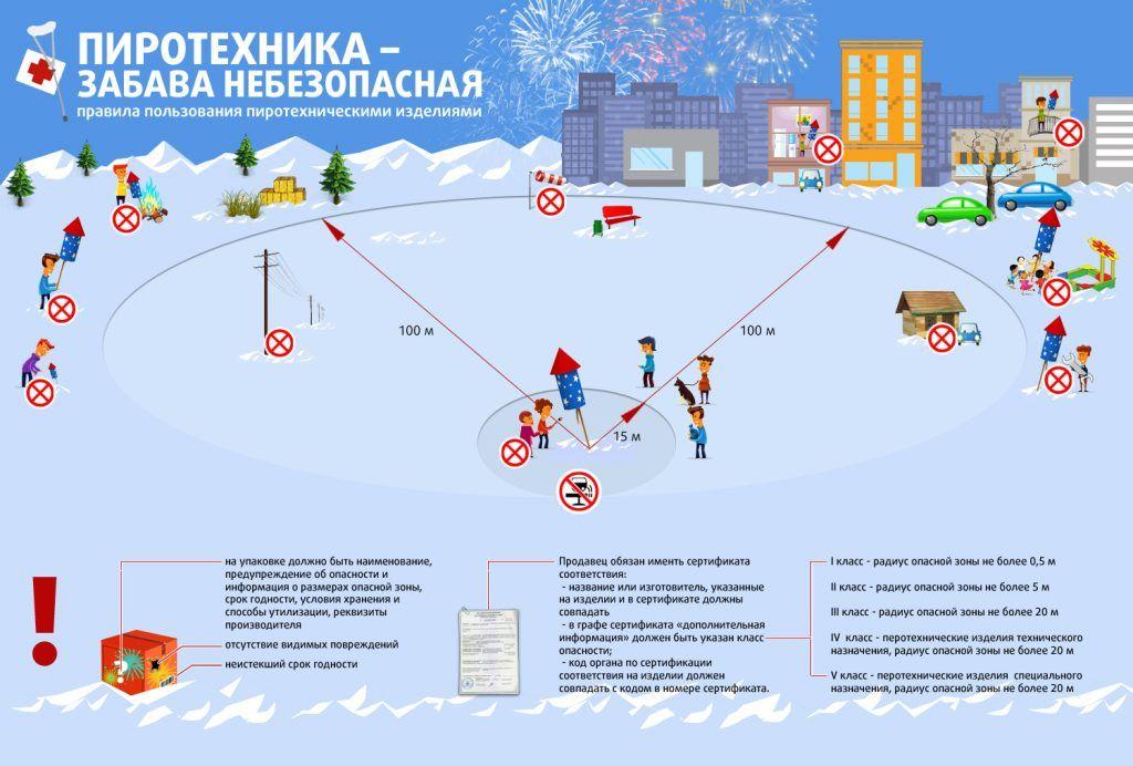 Инструкция о мерах пожарной безопасности при организации и проведении новогодних и рождественских мероприятий с массовым пребыванием людей