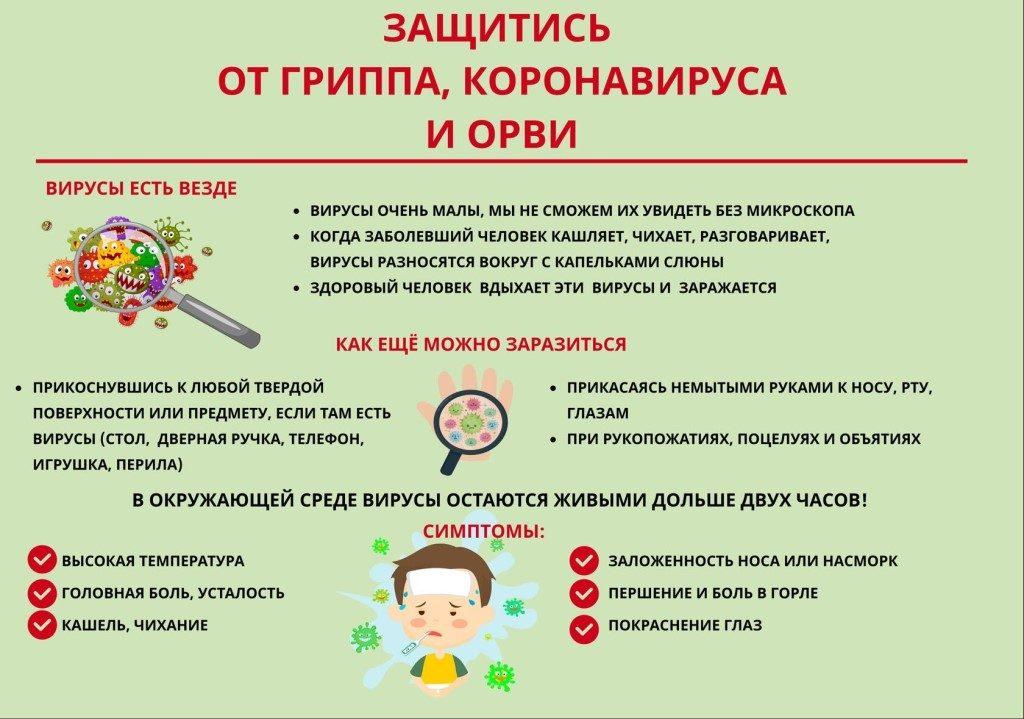 Профилактика коронавирусной инфекции, гриппа и других ОРВИ